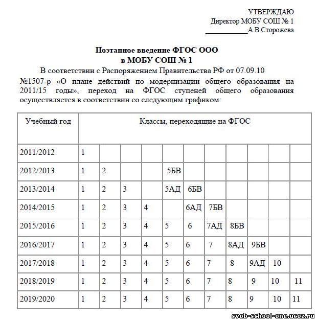 инструкции поведению документации педагогами по фгос